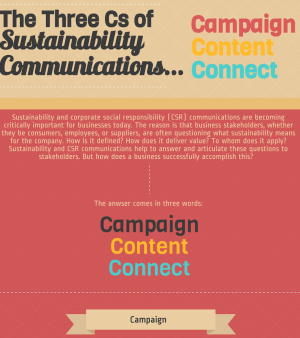The Three C's of Sustainability Communications at Taiga Company
